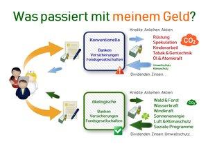 grünes geld, ökologische geldanlage, ökologische versicherung, grüne geldanlage, grüne versicherung, grün vorsorgen, grün versichern, grün versichert