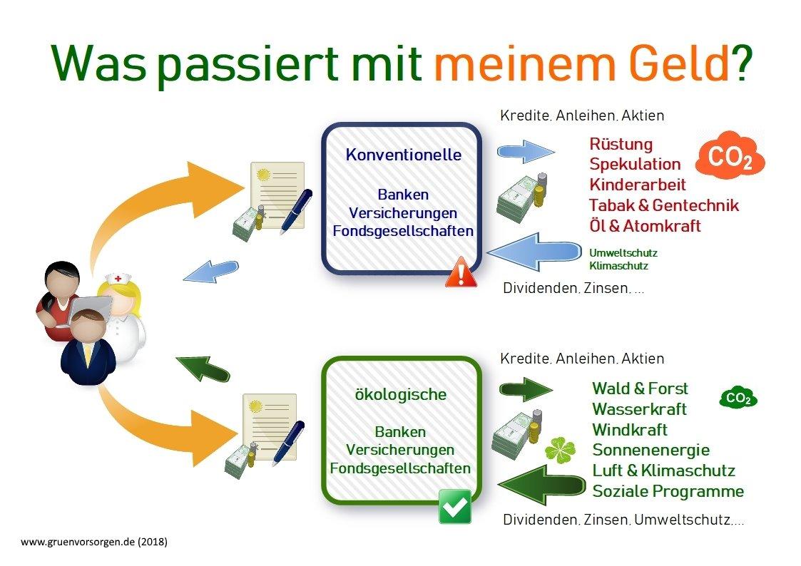 Der Weg des Geldes - Versicherungsmakler Bremen Volkmar H. Haegele grün vorsorgen